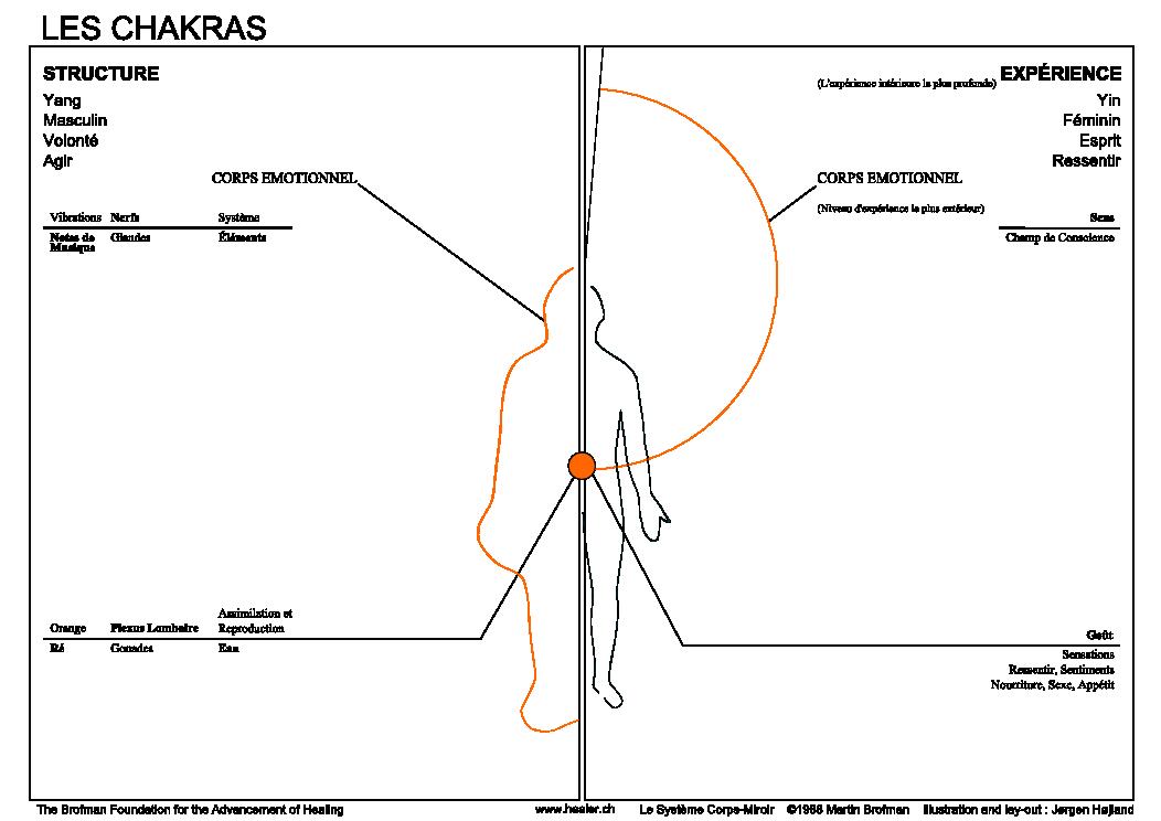 Chakra-Orange-karma-guerison-meditation-yoga-bien-etre-magnetisme-guerisseur-magnetiseur-symptome-maladie-energie-aura