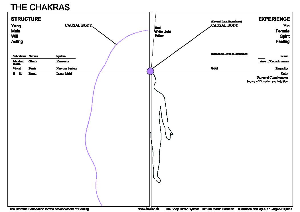 07 Informations Chakra violet contours En