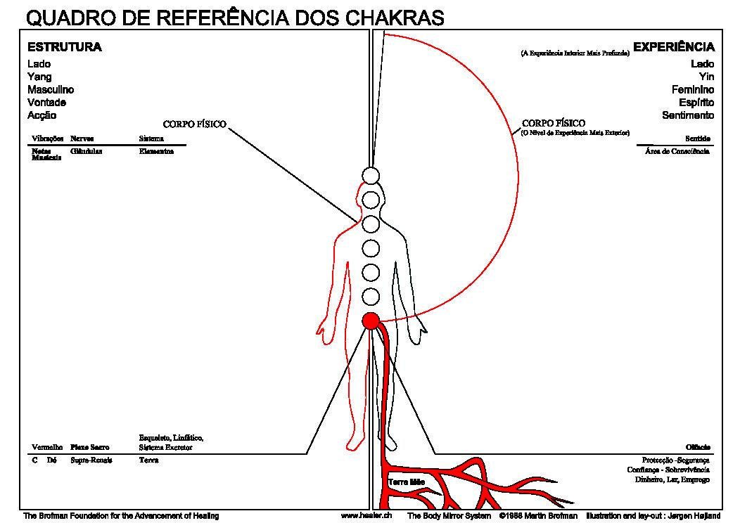 01 Informations Chakra rouge contours Po
