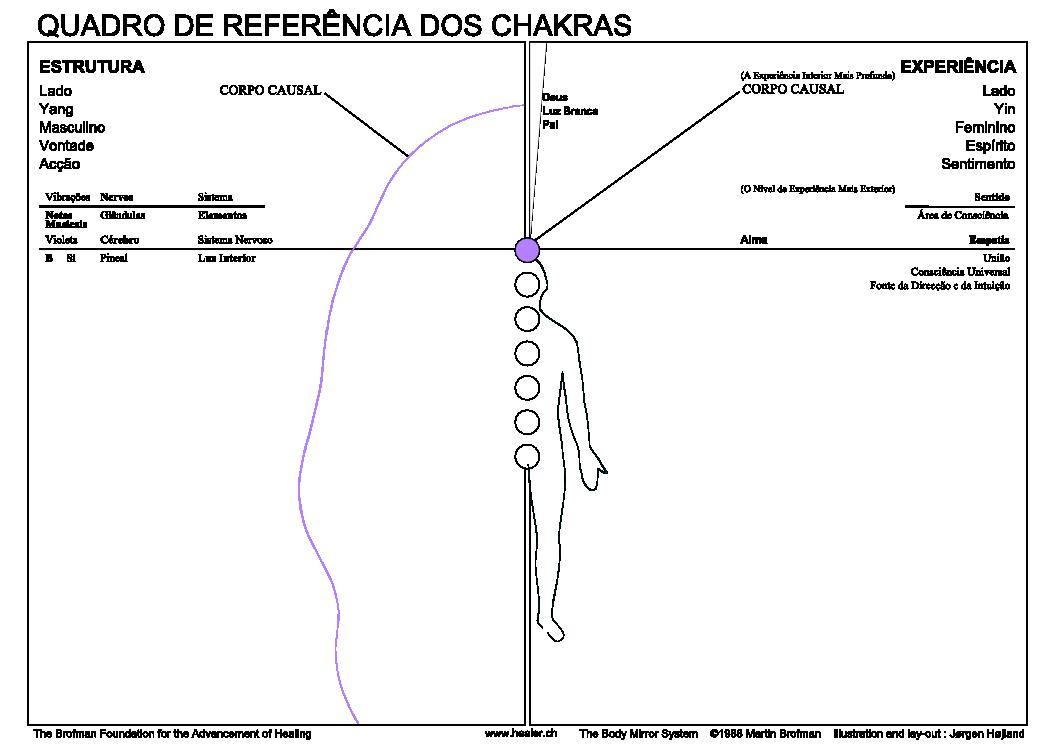 07 Informations Chakra violet contours Po